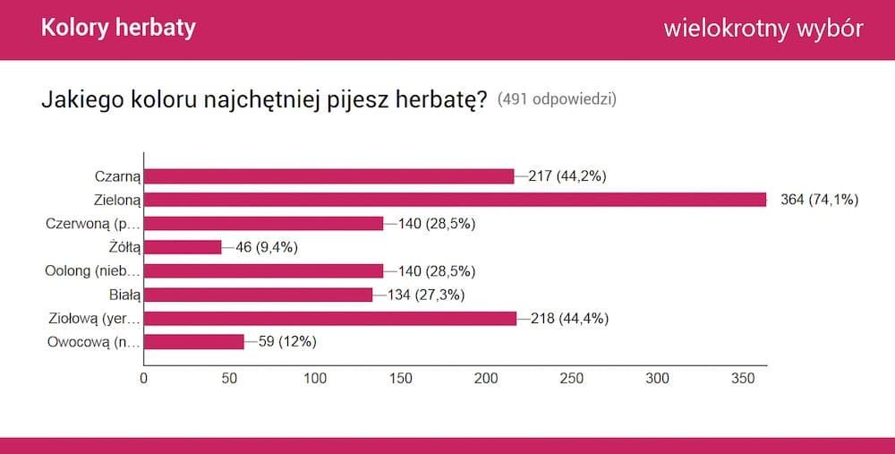 Jaką herbatę piją Polacy? Wyniki badania: ulubiony kolor herbaty