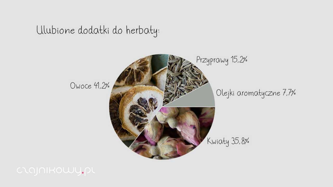 Jaką herbatę piją Polacy? Wyniki badania